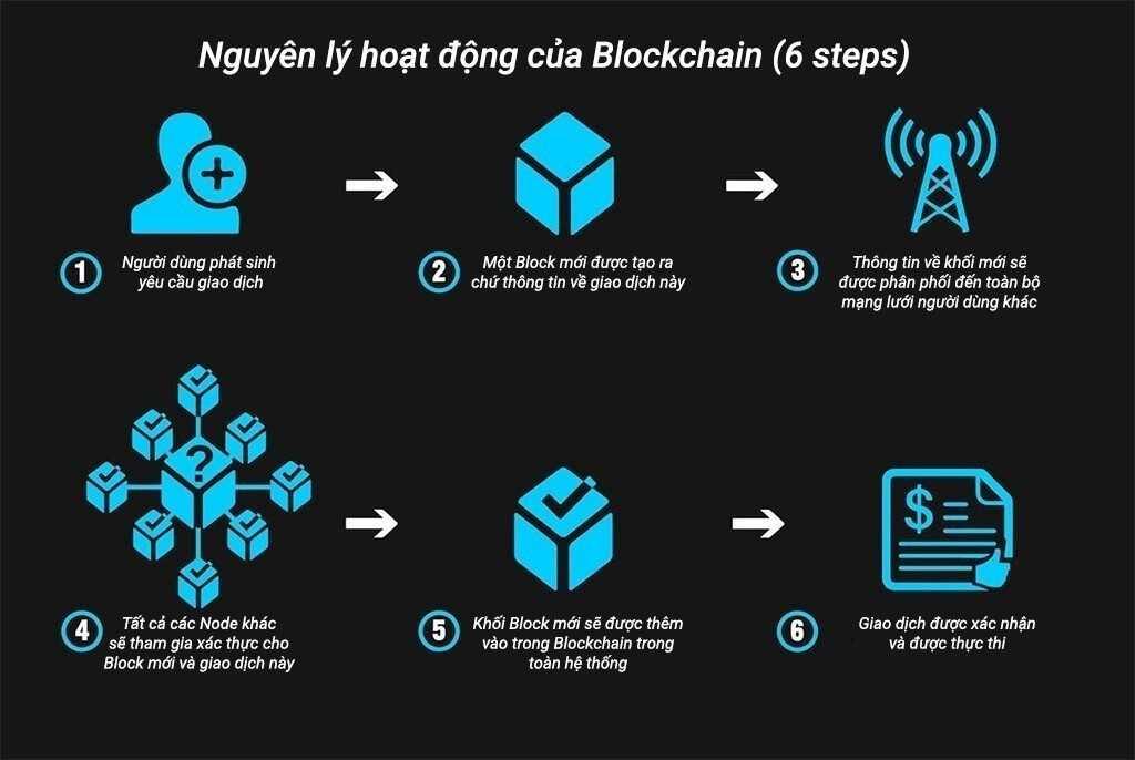mo-hinh-nguyen-ly-hoat-dong-cua-blockchain