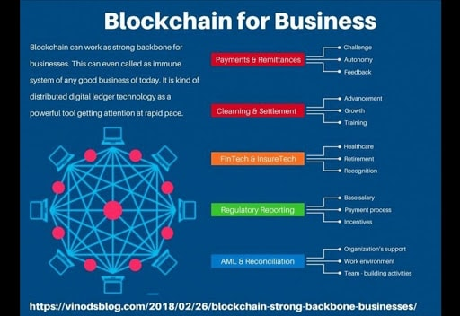 so-cai-blockchain-da-va-dang-phat-trien-sau-rong-hon-nua-theo-tiem-nang-cua-minh