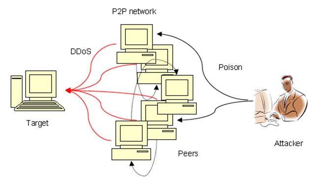 Peer-to-Peer-Attacks_compressed