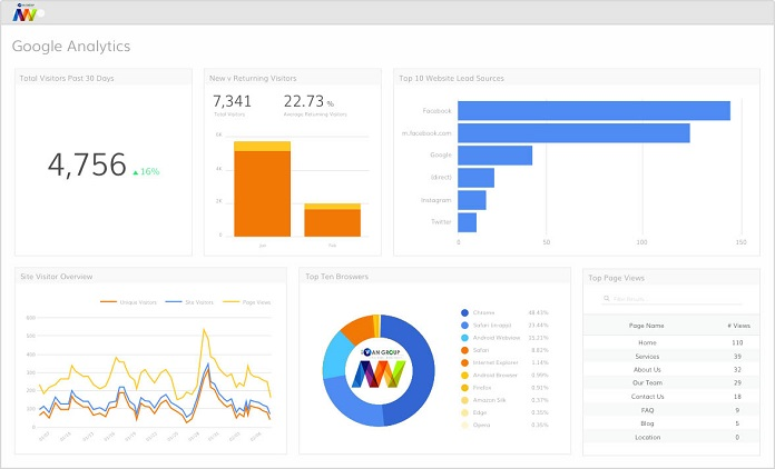 cong-cu-ho-tro-mien-phi-google-analytics